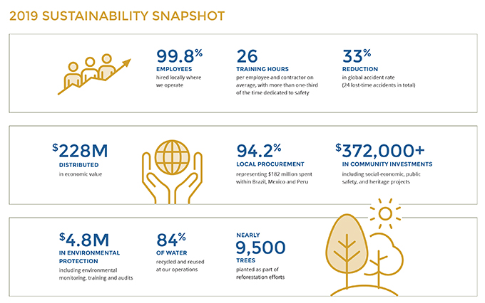 2019 Sustainability Snapshot